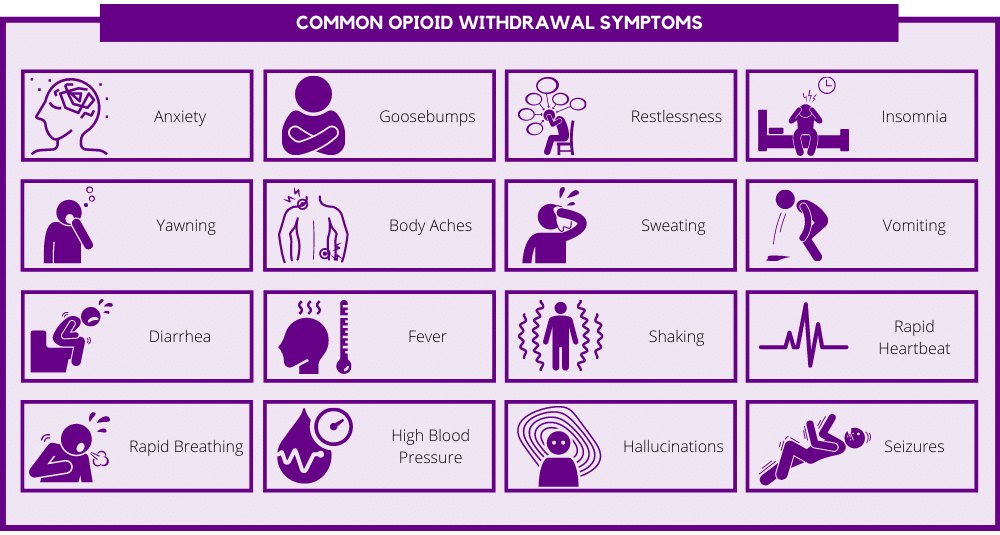 Common opioid withdrawal symptoms