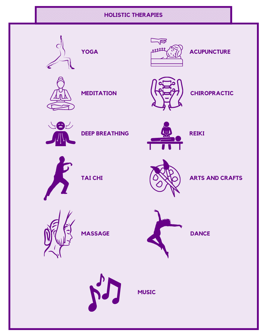 Examples of Holistic Therapies Practiced